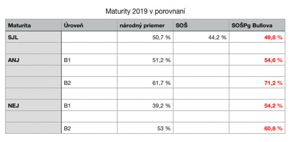 Výsledky maturít 2019
